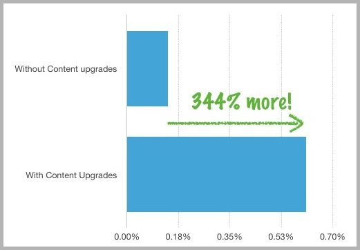 Conversion rate example for email conversions from content upgrades