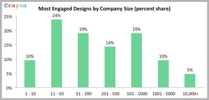 Crayon web design examples by company size