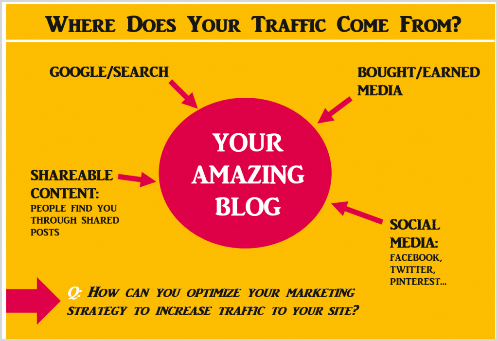 Where does your blog traffic come from