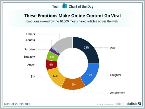 Emotions for viral content marketing