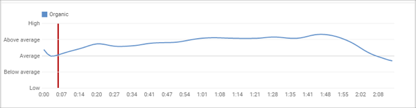 Graph a - Rank Number One on YouTube