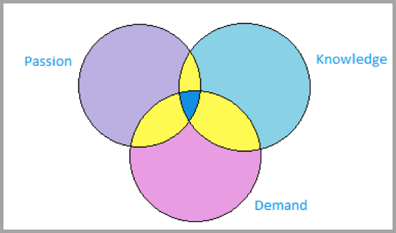 Venn diagram - Drive traffic to your blog