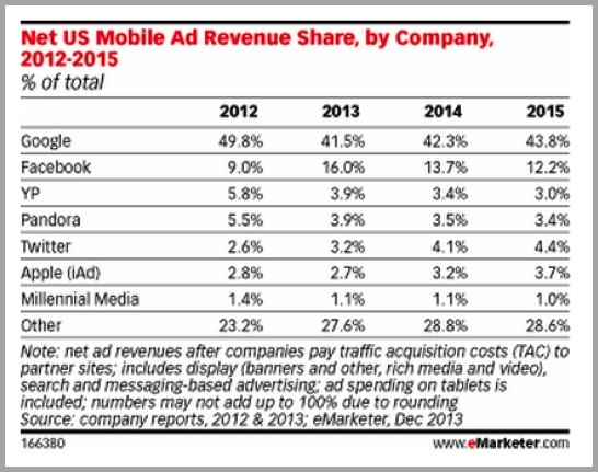 Ad revenue for mobiles - search vs social