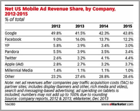 Ad revenue for mobiles - search vs social
