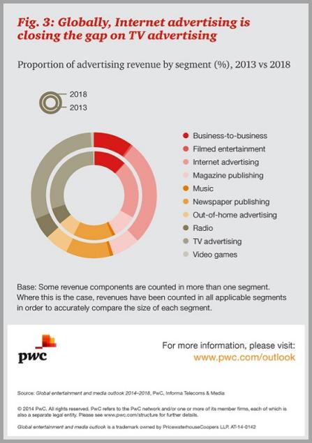 Internet advertising PWC - search vs social