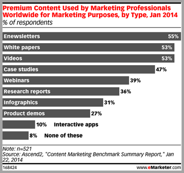Premium content graph - content marketing strategy to sell products online