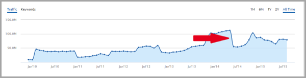 SEMrush traffic for content marketing strategy