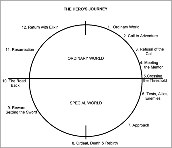Hero's journey - how to improve your content marketing