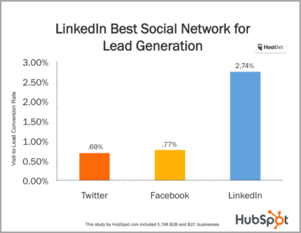 HubSpot ad graph - How to advertise your business on linkedin