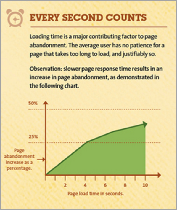 Time on page as a traffic generation tactic