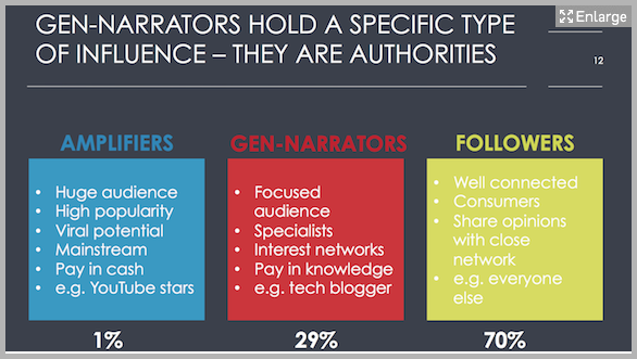Amplifiers, gen-narrators, followers - example of content marketing