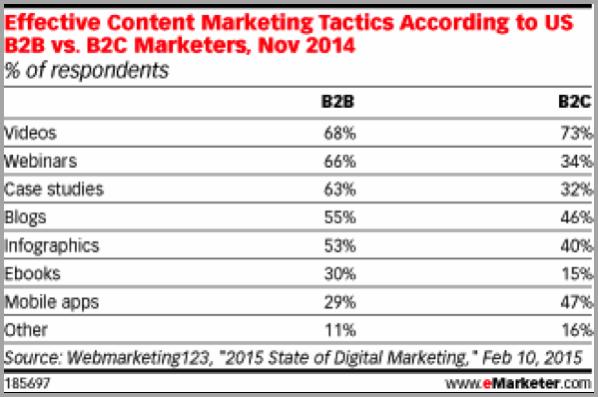 Effective content graph for social media success