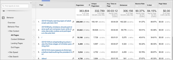 Google analytics example of perfect lead magnet