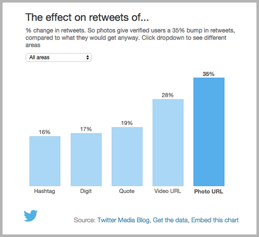 Retweets graph as example of content marketing