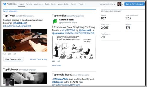 Twitter analytics for your for social media strategies