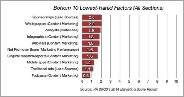 Accountability of content marketing graph - proving content marketing ROI