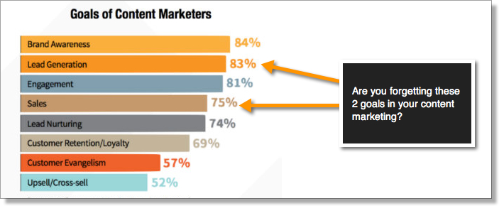 Goals of content marketers