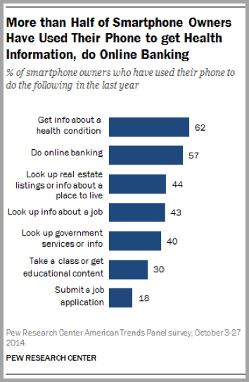 Smart phone graph - example of world class content marketers