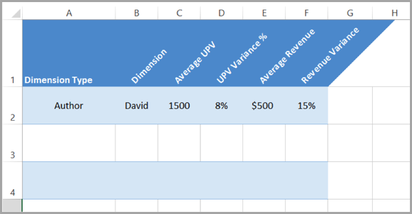 Spreadsheet 2 for content marketing that converts