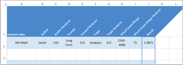 Spreadsheet 4 for content marketing that converts