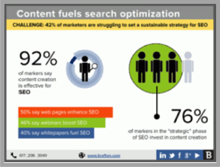 Content marketing trends SEO