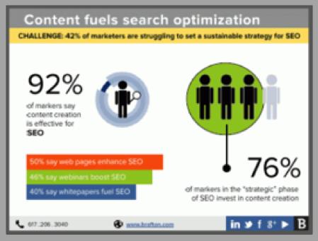 Content marketing trends SEO