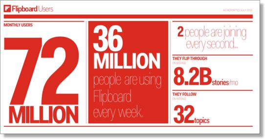 Flipboard infographic
