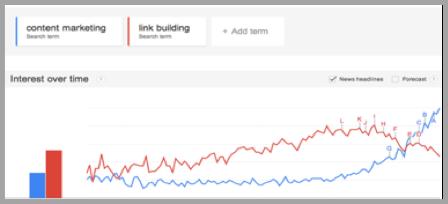 Google content marketing trends graph