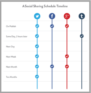 Social sharing times graph for content marketing trends