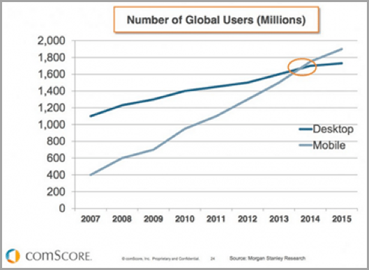 Comscore mobile graph example of how to improve your SEO