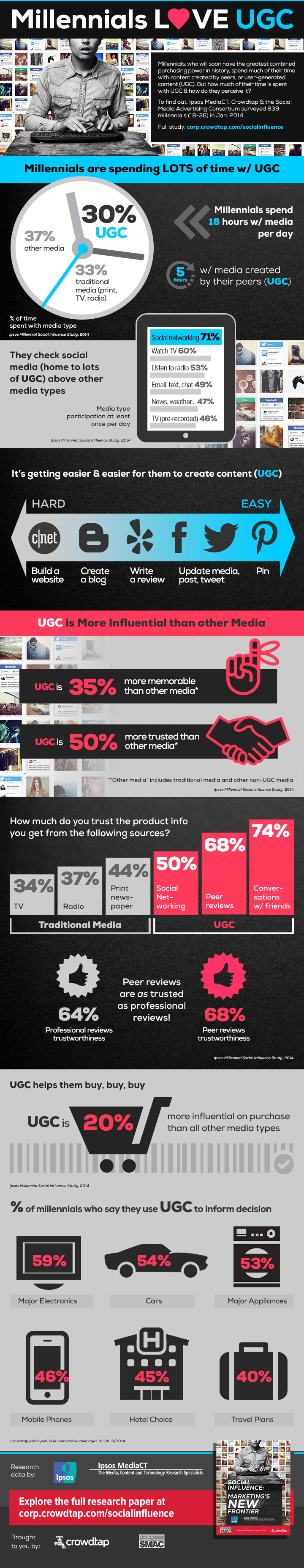 Crowdtap infographic - example of user generated content