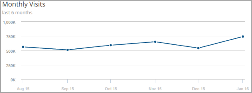 Monthly visits - example of user generated content