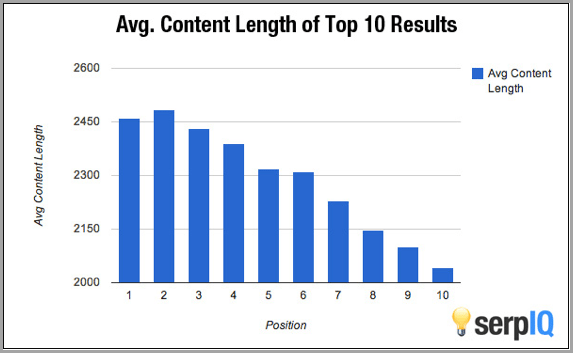 SERP IQ content length graph - example of how to improve your SEO