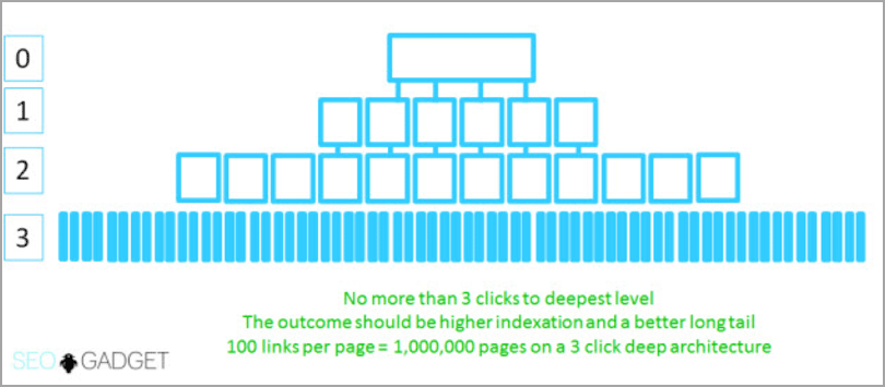 Site architecture example of how to improve your SEO