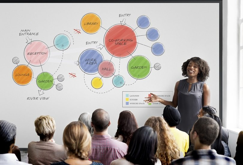 9 Ways to Improve Your Business Performance with Mind Mapping