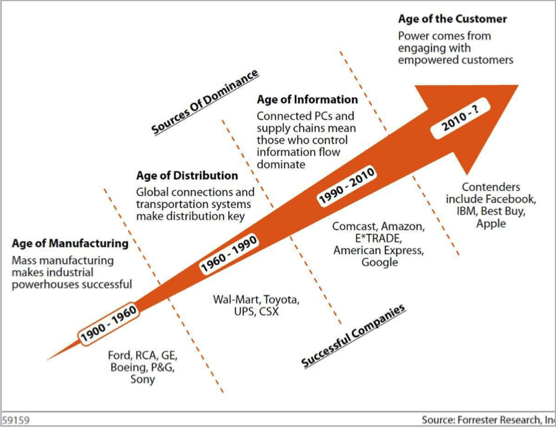 Age of the customer graph for creating customer-centric content