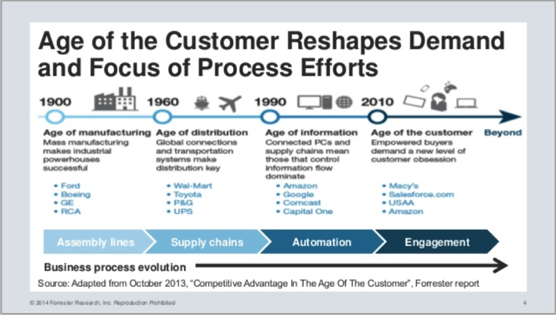 Business Process evolution for creating customer-centric content