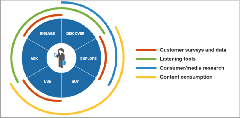 Customer-centric communications visual