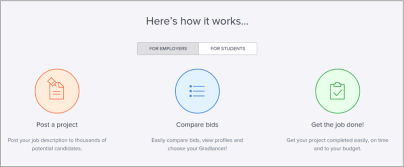 Gradlance - tool for how to outsource your content creation