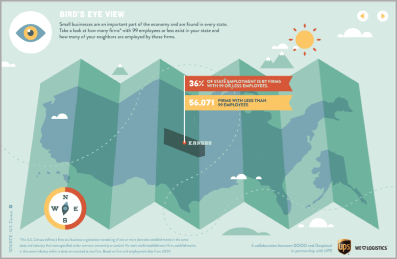 Infographics as example of interactive content