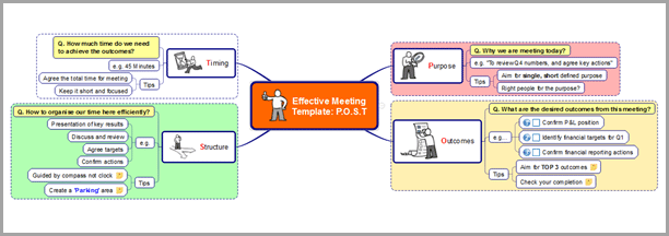 Sales account planning and management Purpose, Outcomes, Structure, and Timing image for mind mapping
