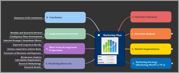 detailed customer personas for marketing planning image for mind mapping