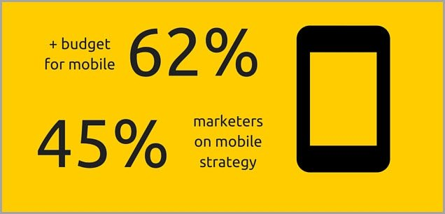 45% for mobile strategy
