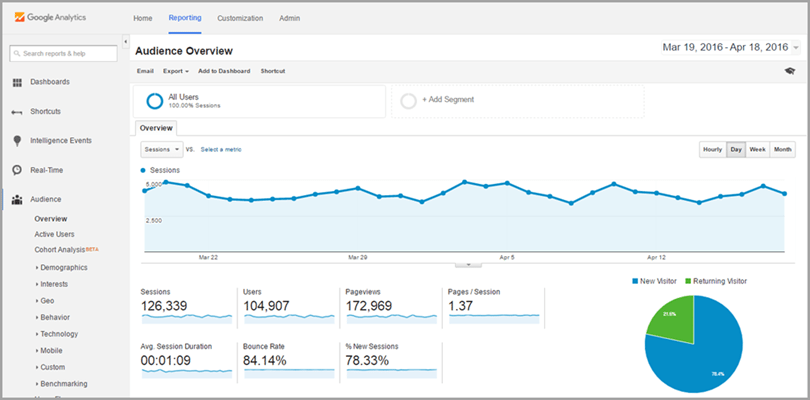 Google Analytics for tracking traffic for content marketing tools
