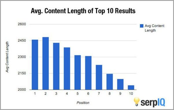 average content length for content strategy