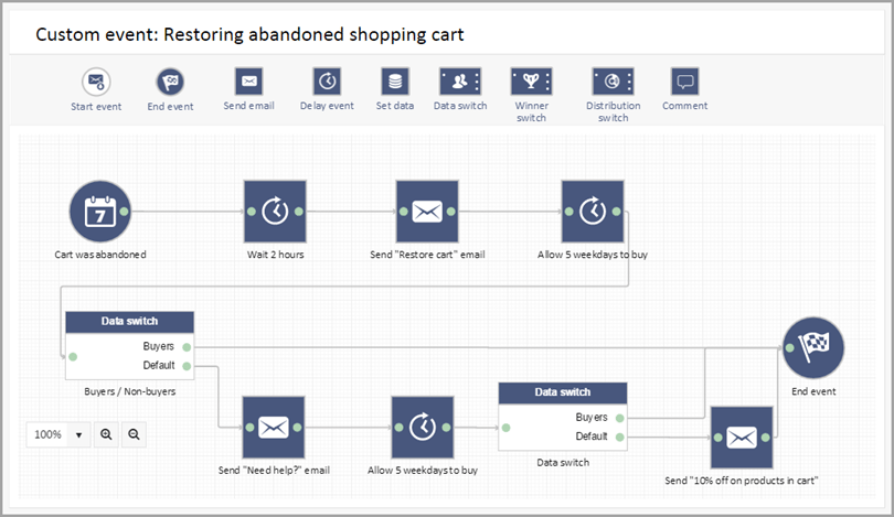 cart abandonment e-mail for email automation funnels