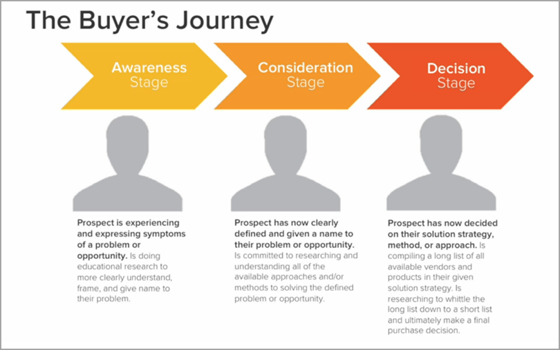 the buyers journey for content marketing tools