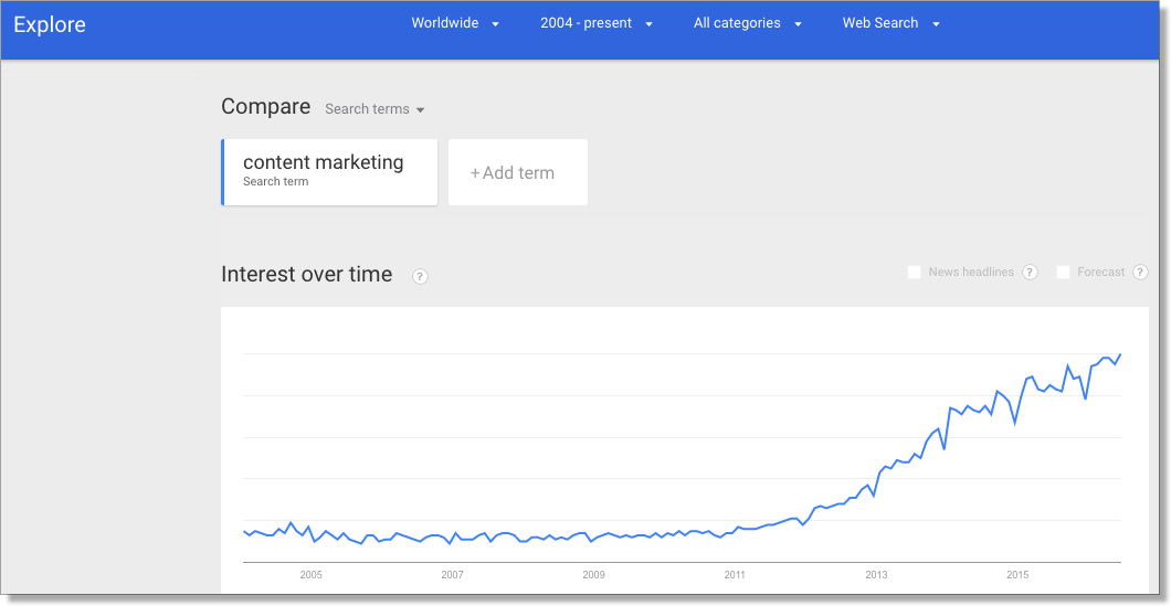 Content marketing trend on Google trends