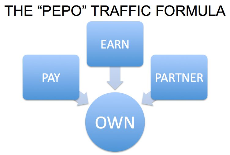 PEPO traffic acronym