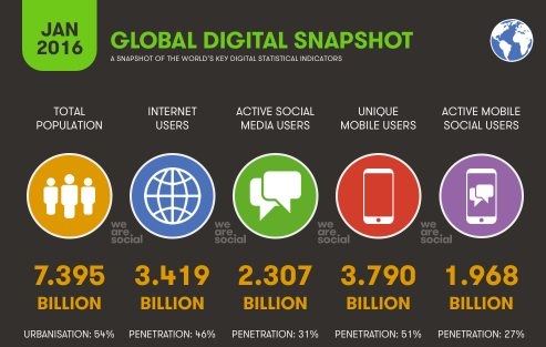 digital trends snapshot 2016 wearesocial
